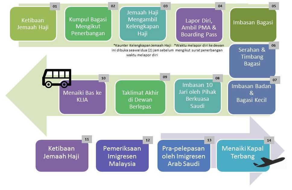 Carta Aliran Pergerakan Jemaah Haji di Malaysia