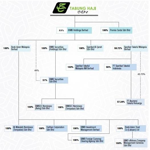 Islamic Finance Sector Chart