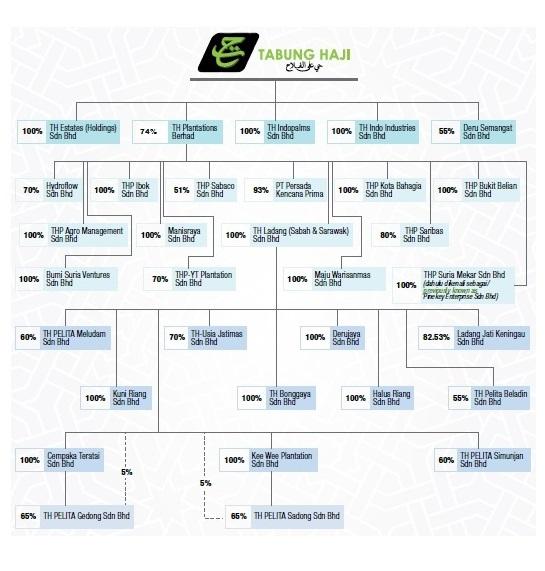 Plantation Sector Chart