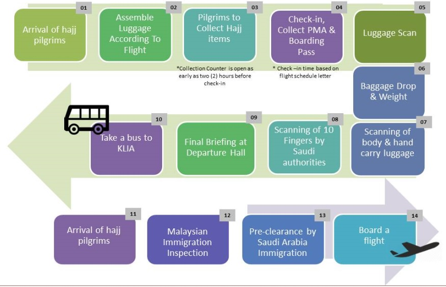 Flow Chart Of Pilgrims Movement