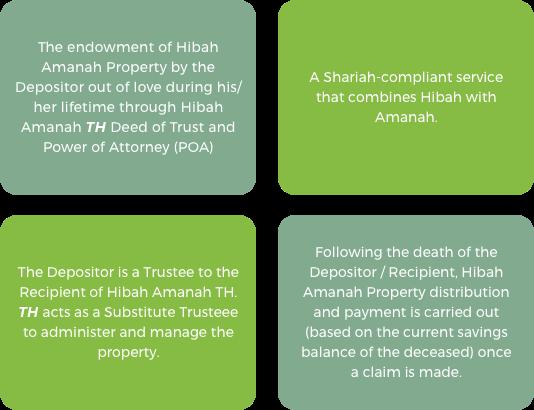 Concepts of Hibah Amanah