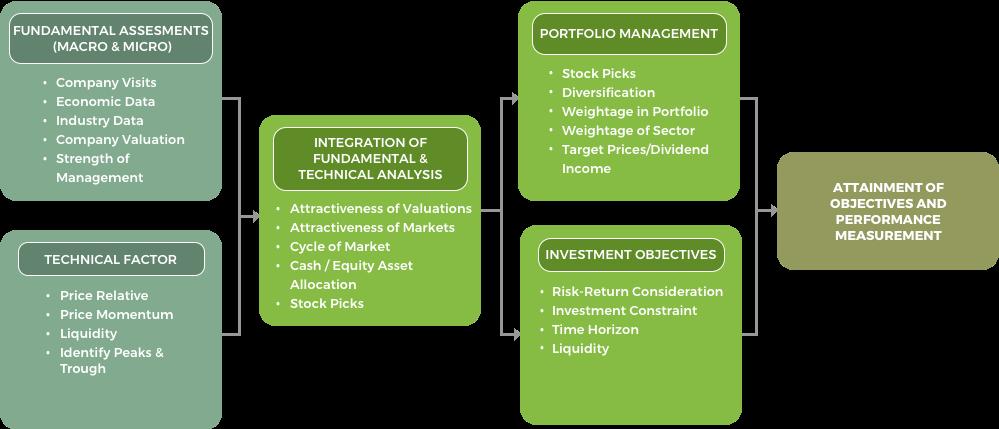 Investment Portfolio Process