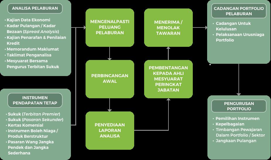 Proses Pelaburan Pendapatan Tetap