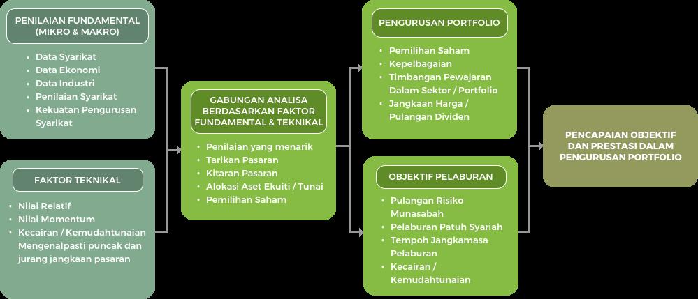 Proses Pelaburan Portfolio Ekuiti
