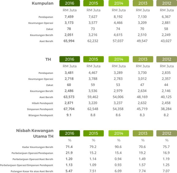 Data Statistik Tabung Haji
