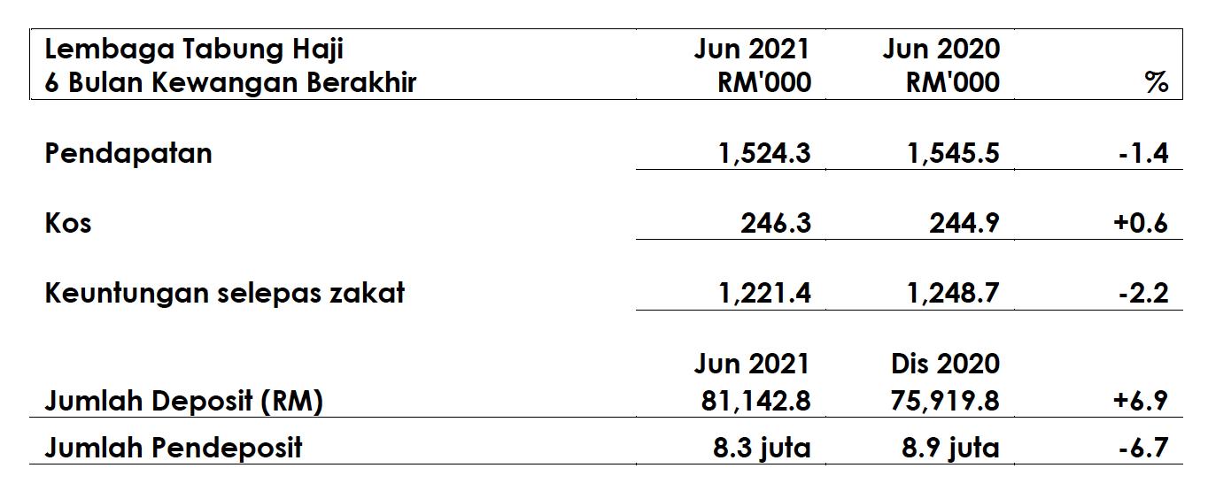TH Catat Pendapatan RM1.52Bilion Setengah Tahun Pertama 2021
