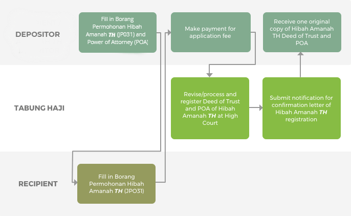 Proses Permohonan Hibah Amanah TH/ Penamaan