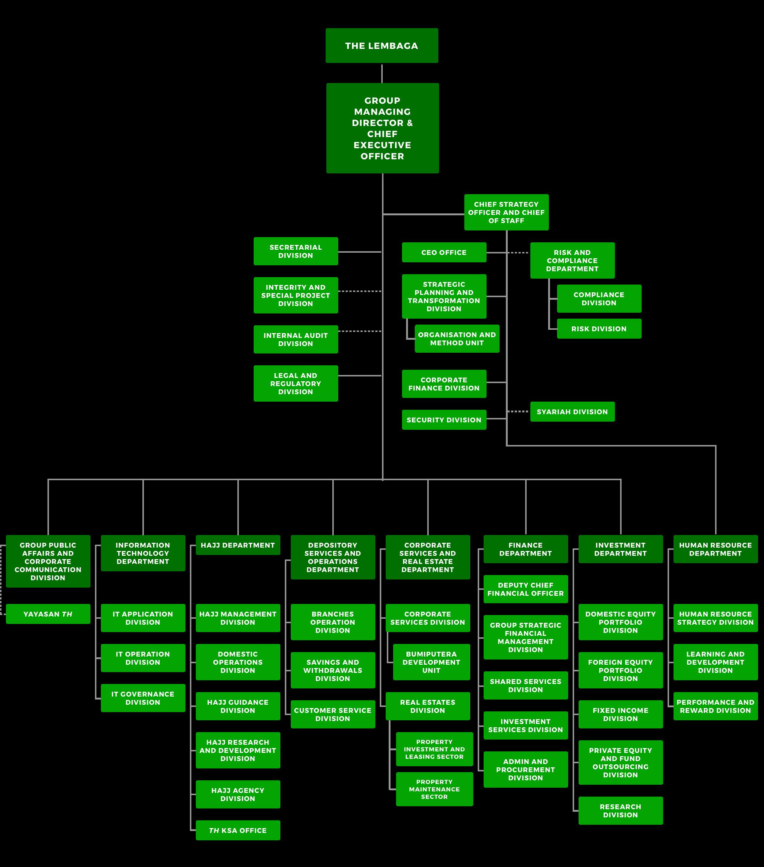 TH Organization Chart