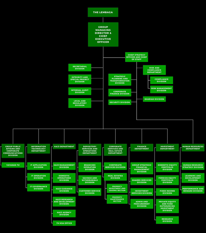 TH Chart