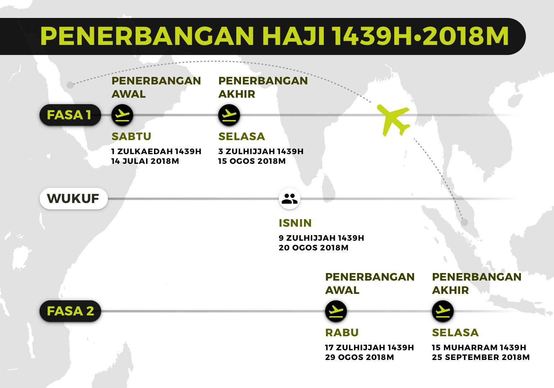 Kalendar Haji 1439H