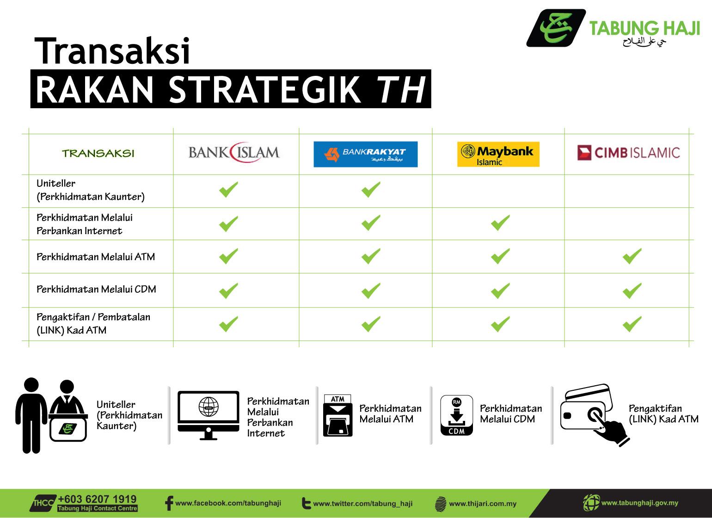 Transaksi Rakan Strategik TH